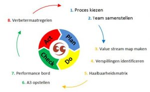 PDCA-cyclus Modderkolk Lean