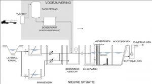 waterproductiebedrijf Heel MOdderkolk WPH WML